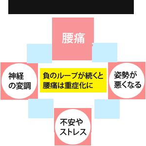 腰痛の負のループ